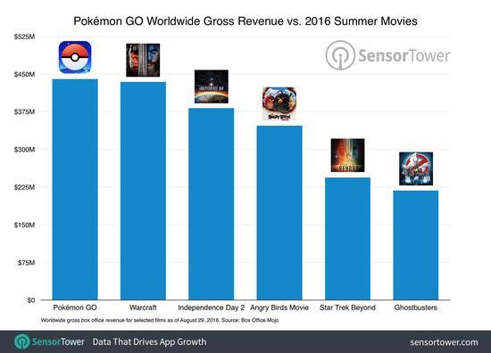 《Pokemon Go》开发商拟新一轮融资:估值39亿美元
