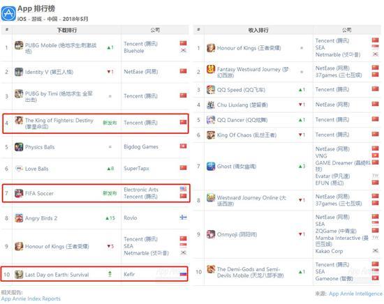5月中国iOS手游收入榜Top 10