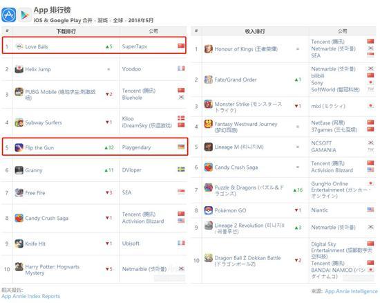 5月全球综合榜单:《智龙迷城》重回前十