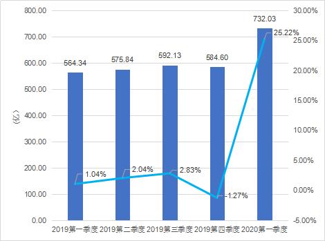 2020年第一季度中国游戏产业报告