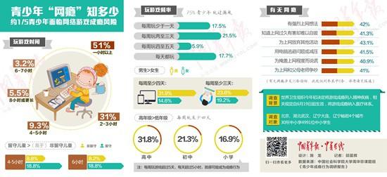 中青报:青少年被网游围困 年级越高频率越高