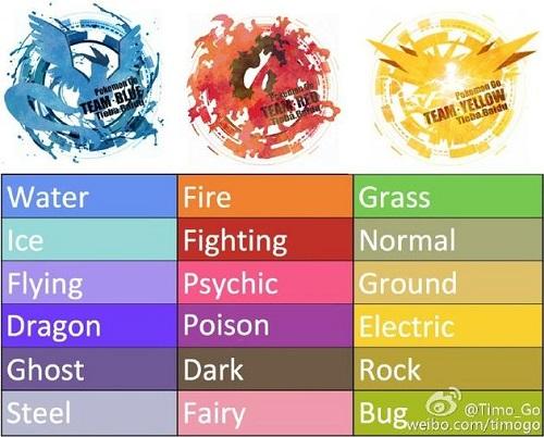 精灵宝可梦GO阵营怎么选择 三大阵营选择技巧