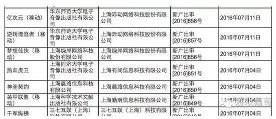 7月份名单部分截图