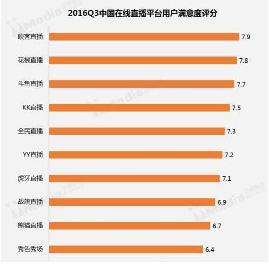 直播平台满意度排名:斗鱼第3 熊猫仅第9