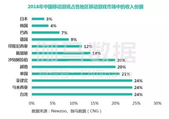 国产手游凭什么揽下17%海外份额?