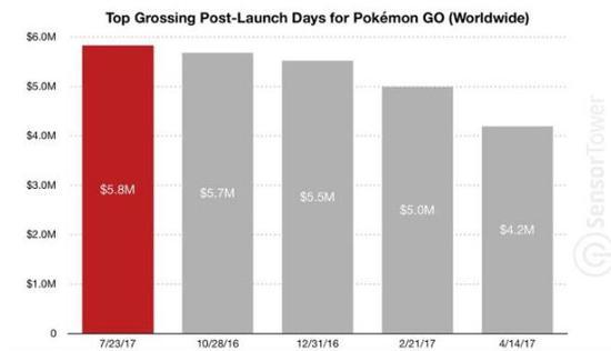 《Pokemon Go》单日收入历史记录