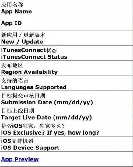 App Store 9月份将上线推荐申请自助后台