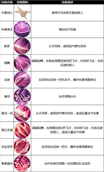 九州天空城3D手游职业游侠介绍 游侠技能