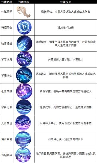 九州天空城3D手游职业行吟者介绍 行吟者技能