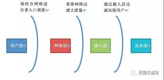 分层架构的游戏盾解决方案