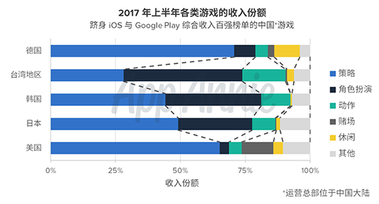 中国手游海外收入增长130%