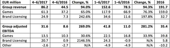 Rovio正式启动IPO 拟发行股票价值2.3亿