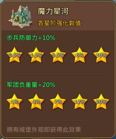 《王国纪元》城堡皮肤魔力星河属性介绍