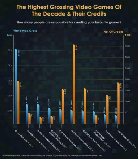 近十年高收入游戏与制作团队对比
