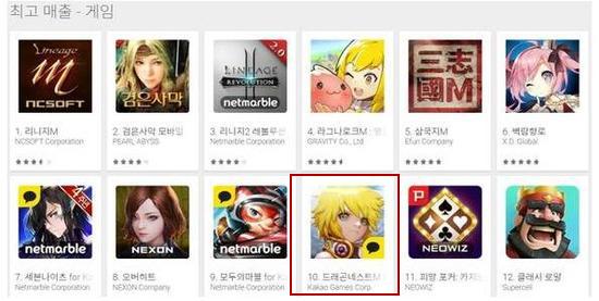 《龙之谷手游》等多款中国手游占据韩国畅销榜排名前列