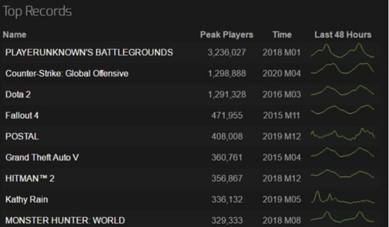 【天龙扑克】超越DOTA2历史最高 CSGO成为VALVE旗下最畅销游戏
