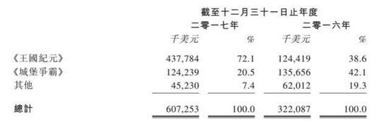 腾讯网易接管出海市场:3款国产手游海外月流水超2亿