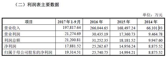 蜗牛数字IPO招股书显示:2017前三季度营收19.7亿