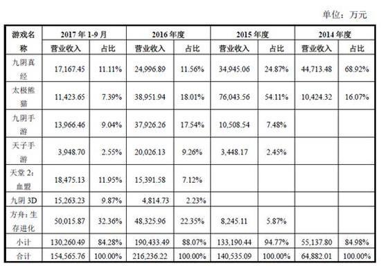 网络游戏--蜗牛数字IPO招股书显示:2017前三季度营收19.7亿
