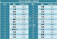 安徽房价收入比6.5 居全国第16