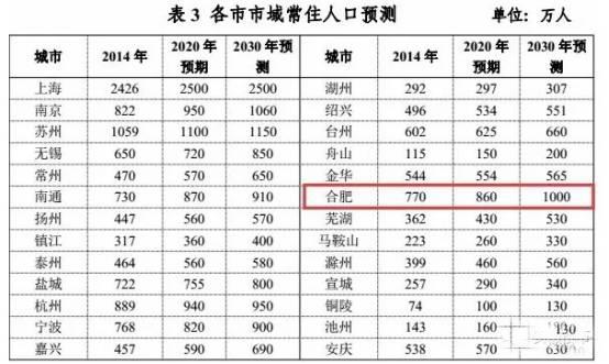 2020年合肥市人口普查_人口普查