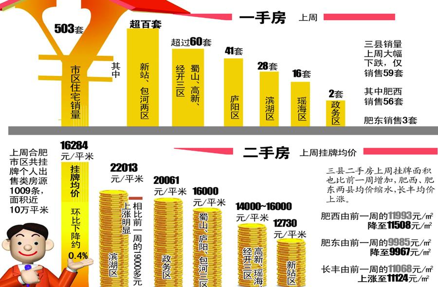 2016最后一周合肥滨湖二手房均价破22000元/平米