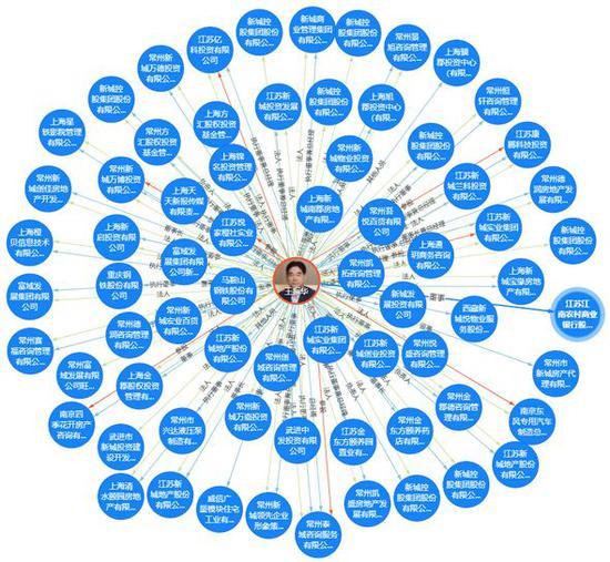 天眼查显示的王振华关联公司图谱。