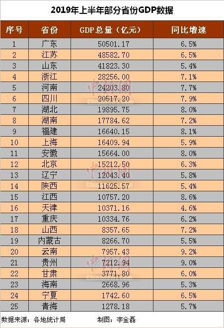 亳州gdp总量多少_2018年1 9月安徽16城经济数据 亳州GDP增速最快