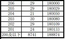 2019安徽普通高校招生考试成绩分档表
