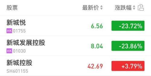 王振华掌控的上市公司的3日股价表现。