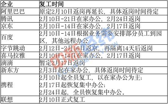 截至发稿各企业复工时间安排 来源:中新经纬 魏薇 制表