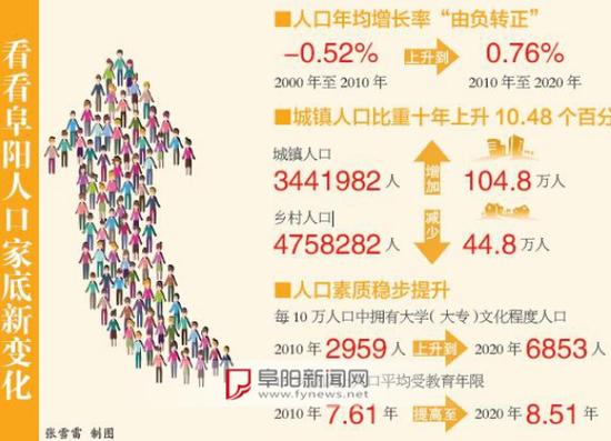 8200264人,这是第七次全国人口普查的阜阳市常住人口数。