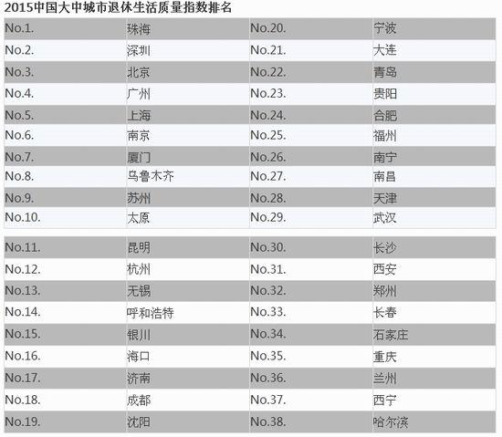 2015中国大中城市退休生活质量指数排名