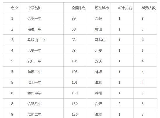2016安徽省高考盛产状元中学排行榜