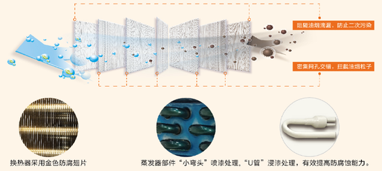 图:格力厨享空调七层滤网示意图
