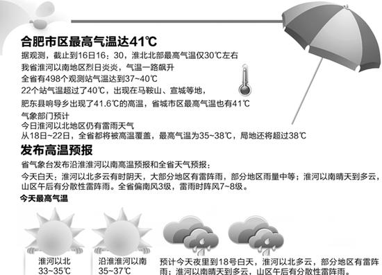 高温明起席卷安徽 局地最高气温可超过38℃