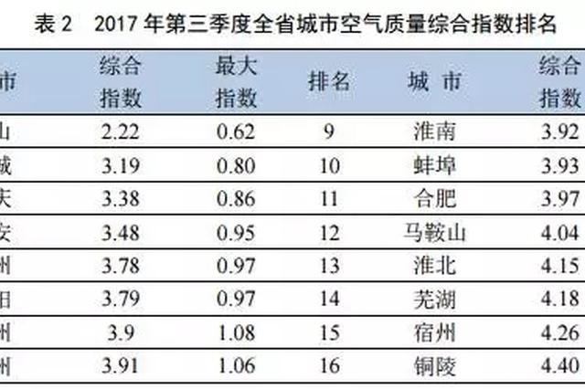 """第三季度安徽16市谁的""""气质""""最好 这份榜单告诉你"""