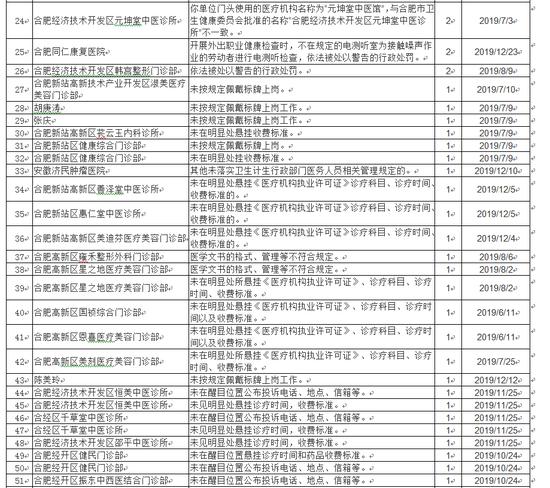 合肥市公布74家不良执业行为扣分名单