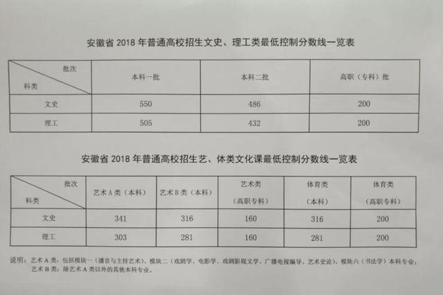 2018安徽高考分数线公布:文科一本550分 理科一本505分