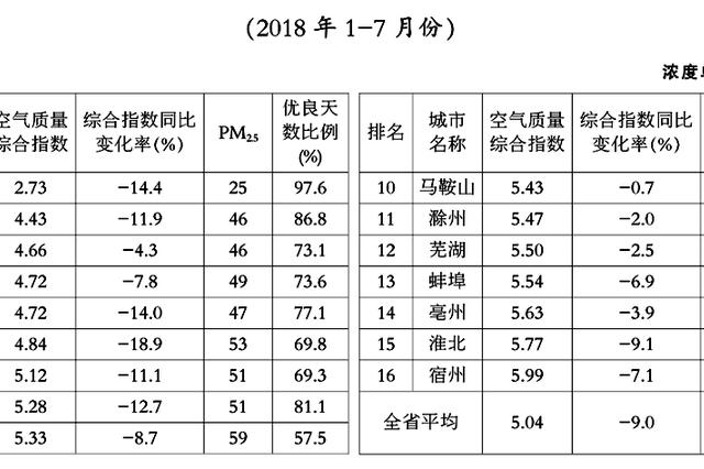安徽省前7月16个地级市空气质量排名