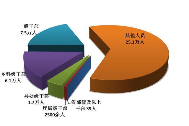 中纪委:前9月共处分40.6万人 省部级及以上干部39人