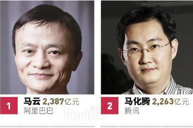 馬云重登福布斯中國富豪榜榜首 許家印掉至第三