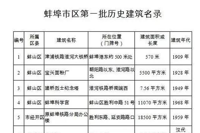 蚌埠首批11處歷史建筑名錄公布