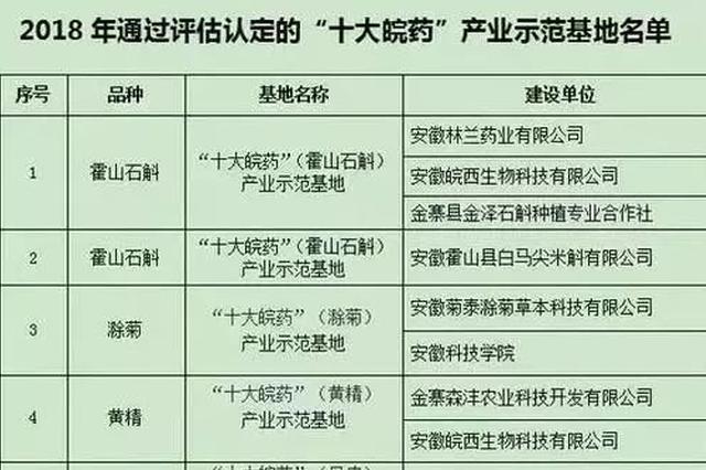 """十大皖药示范基地通过""""省考"""" 六安5家公司上榜"""