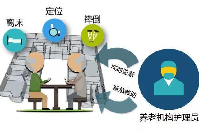 滁州市聚力推进智慧养老服务发展
