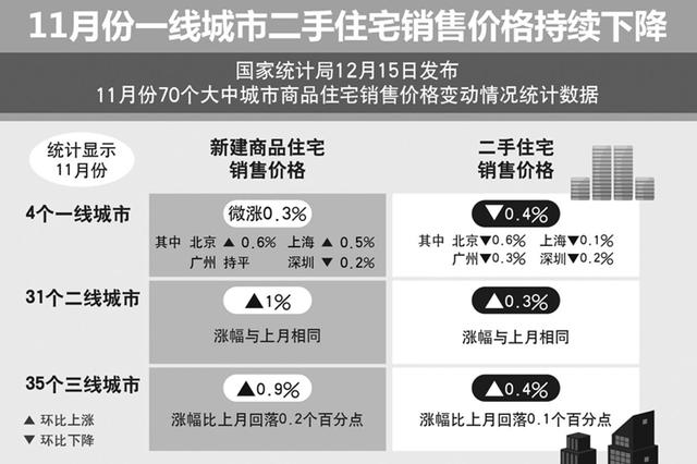 11月合肥新房价格环比上涨0.4% 二手住宅下降0.1%