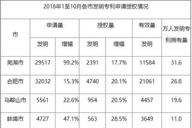 1至10月份安徽省万人发明专利拥有量9.5件