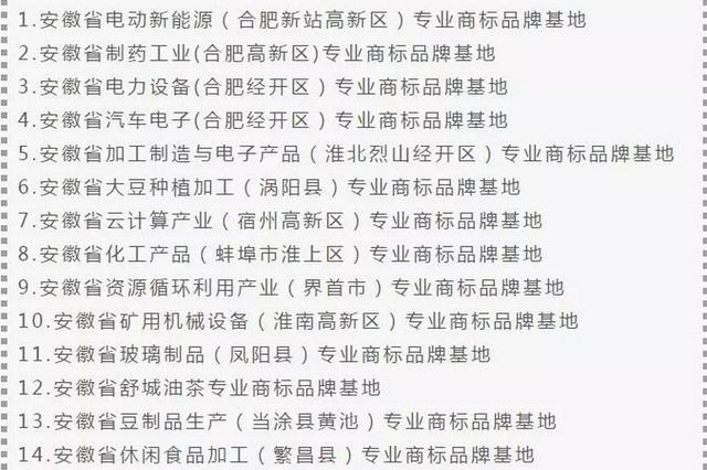 我省新认定18个安徽省专业商标品牌基地