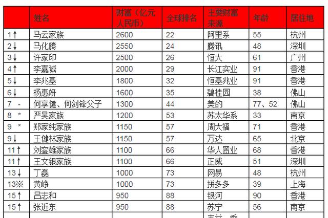 2019胡润全球富豪榜发布 马云成华人首富资产2600亿