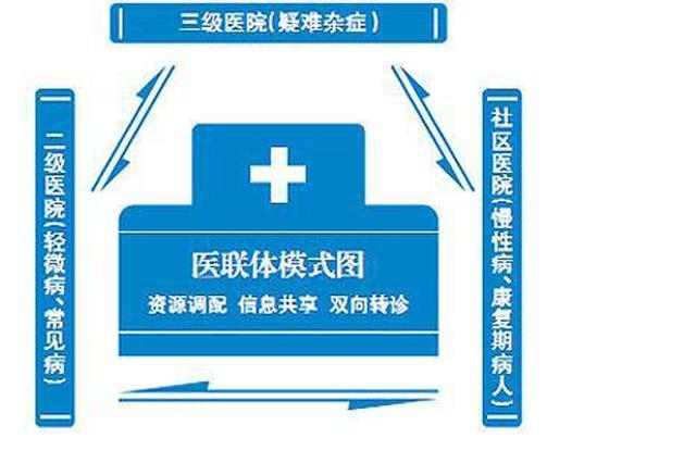 安徽省5市入选全国城市医联体建设试点城市